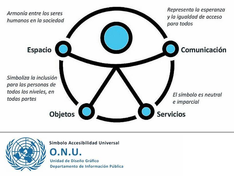 """IMG Proyecto """"Aprendizaje-Servicio y Accesibilidad: analicemos nuestra inclusión"""""""